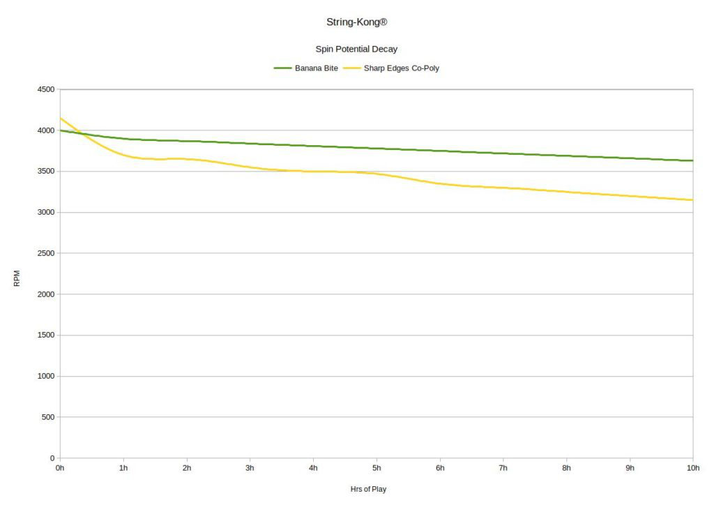 String-Kong Banana Bite grafico prestazioni spin